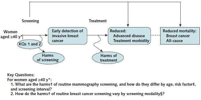 Appendix Figure 1 is an analytic framework that depicts the pathway for breast cancer screening for women age 40 years and older without preexisting breast cancer; clinically significant BRCA1 or BRCA2 mutations, Li-Fraumeni syndrome, Cowden syndrome, hereditary diffuse gastric cancer, or other familial breast cancer syndrome; high-risk lesions (ductal carcinoma in situ, lobular carcinoma in situ, atypical ductal hyperplasia, or atypical lobular hyperplasia); or previous large doses of chest radiation (≥20 Gy) before age 30 years. The figure shows that screening has potential harms, including false-positive and false-negative mammography results, biopsy recommendations due to false-positive mammography results, overdiagnosis and resulting overtreatment, anxiety, pain, and radiation exposure. The figure also indicates that there are potential harms of treatment.