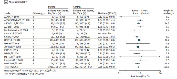 Figure is is a forest plot for Meta-Analysis: Statins Versus Placebo on All-Cause Mortality. Risk ratios were reported or calculated for 15 studies, with a pooled risk ratio of 0.86 (95% confidence interval, 0.80 to 0.93) and an overall I-squared value of 0%.