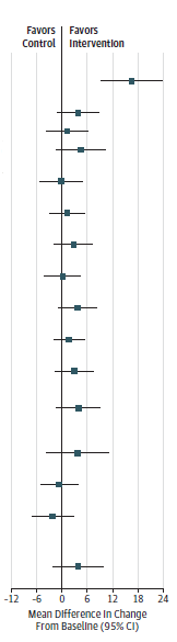 This figure is a forest plot of change in quality of life and functioning in behavior-based intervention trials, stratified by quality of life instrument