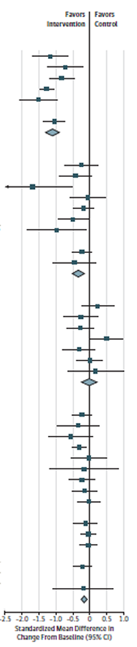 This figure is a forest plot of change in zBMI in behavior-based intervention trials, stratified by intervention intensity