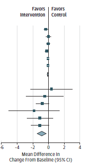 This figure is a forest plot of change in BMIz and BMI in metformin trials