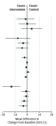 This figure is a forest plot of change in insulin and glucose outcomes in metformin trials