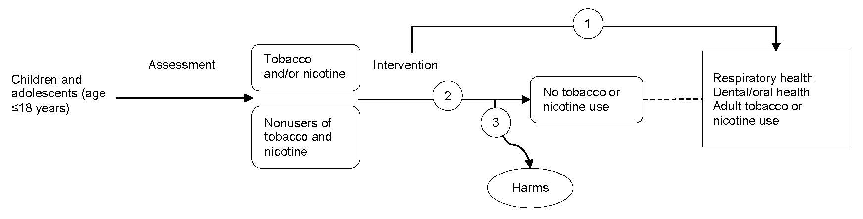 Figure 1 is an analytic framework that depicts the pathway children and adolescents age 18 years or younger may go through to prevent or stop tobacco or nicotine use. Children and adolescents are assessed for tobacco or nicotine use, may undergo prevention and cessation interventions, which may lead to prevention or cessation of tobacco or nicotine use and secondary health outcomes (improved respiratory health and dental/oral health) and reduced adult smoking or nicotine use. Interventions may also lead to harms.
