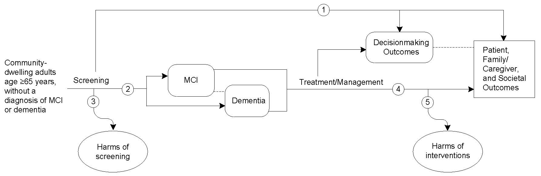 Figure 1 is the analytic framework that depicts the five Key Questions to be addressed in the systematic review. The figure illustrates how screening for cognitive impairment in adults age 65 years or older may result in improved intermediate outcomes (decisionmaking) and health outcomes (patient, family/caregiver, and societal outcomes) (Key Question 1). There is also a question related to the accuracy of screening instruments used to detect cognitive impairment (Key Question 2) and potential harms of screening (Key Question 3). Additionally, the figure illustrates how interventions for early-stage dementia may have an effect on intermediate outcomes (decisionmaking) and health outcomes (patient, family/caregiver, and societal outcomes) (Key Question 4), and whether these interventions result in any harms (Key Question 5).
