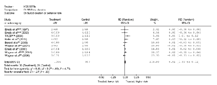 Table shows the absolute risk difference (RD) in the response rate between treatment and intervention groups for 9 SSRI trials, indicating higher response rates among those treated with SSRIs.  Go to [D] Text Description for details.