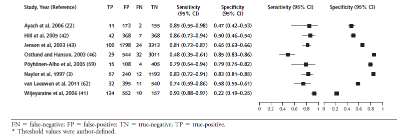 Appendix Figure 2 Forest Plot Of Sensitivity And Specificity Risk Factor Screening For Gestational Diabetes By Diagnostic Criteria