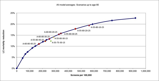 Figure 3. Schematic depicting the estimated lung cancer mortality reduction (from the average of 5 different models) resulting from annual CT screening of the 1950 birth cohort, for programs with eligibility ages of 55 to 80 years at different smoking eligibility cutoffs. Highlighted scenarios in Tables 2 and 3 are labeled. The number of screenings per 100,000 persons is on the x-axis versus lung cancer mortality reduction on the y-axis.