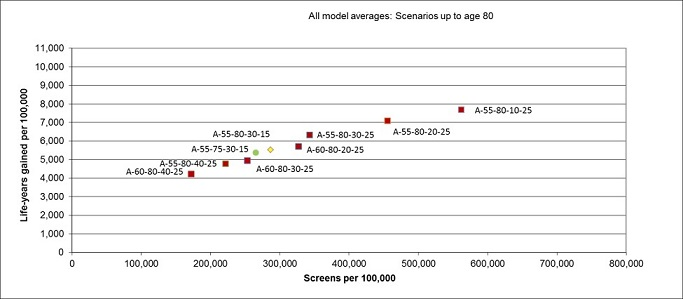 Figure 4. Schematic depicting the estimated life-years gained (from the average of 5 different models) resulting from annual CT screening of the 1950 birth cohort, for programs with eligibility ages of 55 to 80 years at different smoking eligibility cutoffs. Highlighted scenarios in Tables 2 and 3 are labeled. The number of screenings per 100,000 persons is on the x-axis versus life-years gained per 100,000 persons on the y-axis.