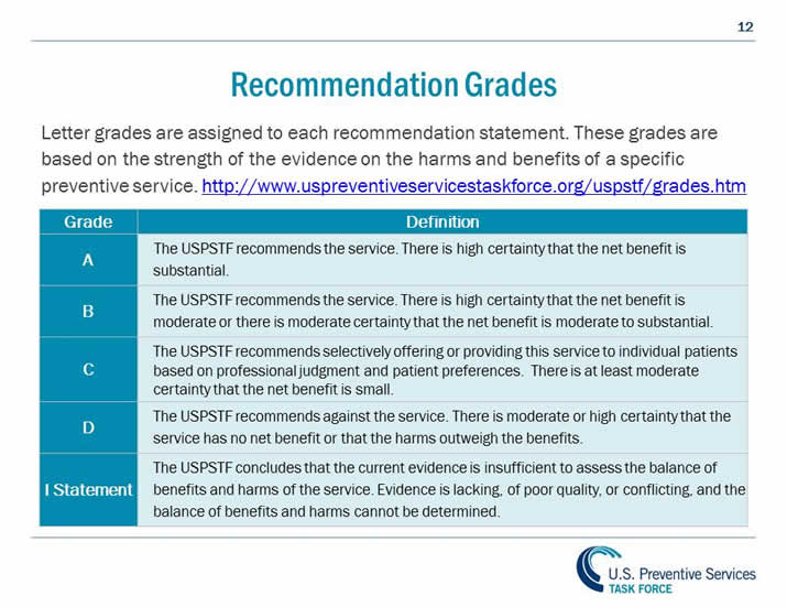 Recommendation Grades. Letter grades are assigned to each recommendation statement. These grades are based on the strength of the evidence on the harms and benefits of a specific preventive service. http://www.uspreventiveservicestaskforce.org/uspstf/grades.htm. Grade A: The USPSTF recommends the service. There is high certainty that the net benefit is substantial. Grade B: The USPSTF recommends the service. There is high certainty that the net benefit is moderate or there is moderate certainty that the net benefit is moderate to substantial. Grade C: The USPSTF recommends selectively offering or providing this service to individual patients based on professional judgment and patient preferences. There is at least moderate certainty that the net benefit is small. Grade D: The USPSTF recommends against the service. There is moderate or high certainty that the service has no net benefit or that the harms outweigh the benefits. I Statement: The USPSTF concludes that the current evidence is insufficient to assess the balance of benefits and harms of the service. Evidence is lacking, of poor quality, or conflicting, and the balance of benefits and harms cannot be determined.